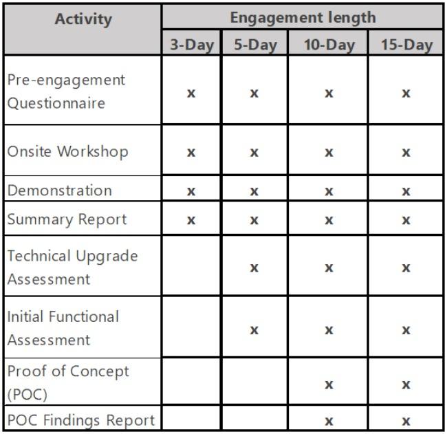 DYDPS Chart